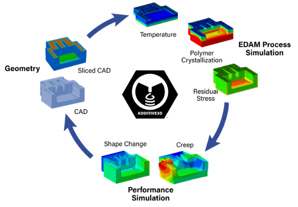Additive3D Software from LSAM Research Laboratory at Purdue University
